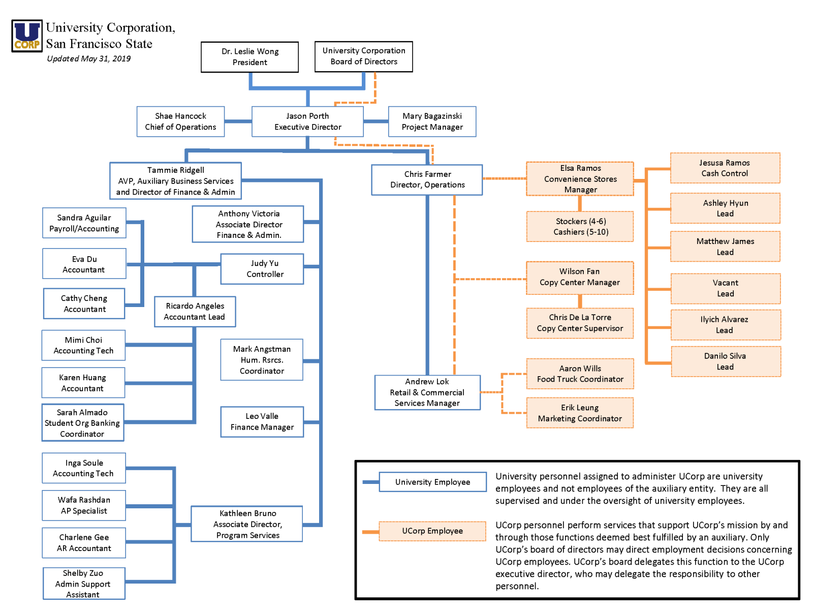 graphical version University Corporation's organizational chart